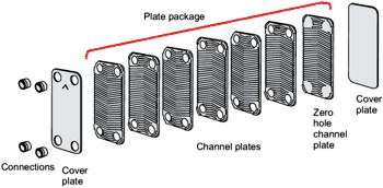 brazed plate heat exchanger explanation