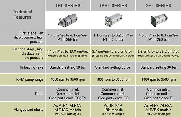 2 stage high / low multiple gear pumps specification data table