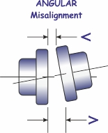 Angular misalignment of coupling