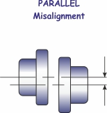 Parallel misalignment of coupling