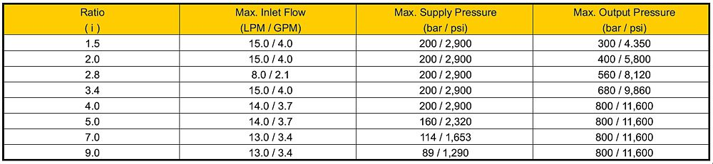 MP-T pressure intensifier range data table