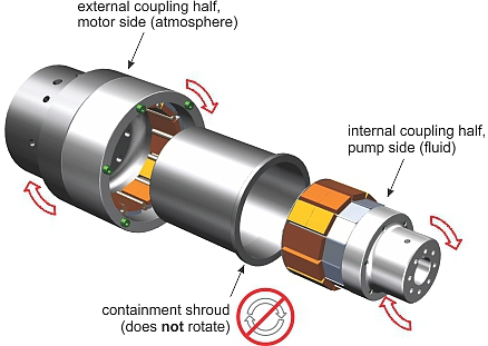 Permanent magnetic couplings for mechanical power for Electric motor shaft types
