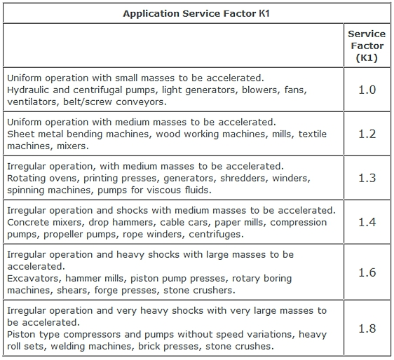 Spidex coupling application service factor K1 table
