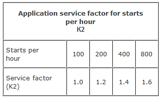 Spidex coupling application service factor K2 table