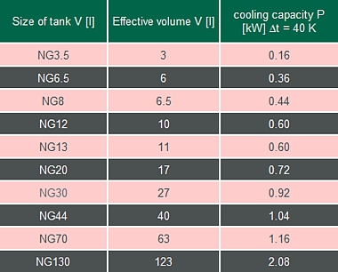 Al-Reservoirs NG3.5 – NG130 volume / cooling capacity data table