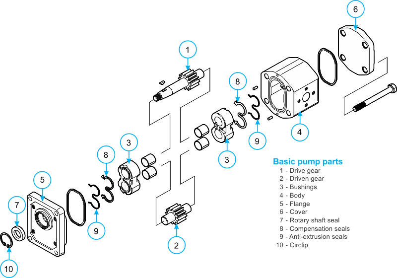 GEAR PUMPS! Comprehensive range of hydraulic gear pumps. Most models in  stock for next day delivery. | Hydraulic Gear Pump Schematic |  | jbj Techniques