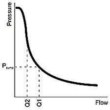 flow / pressure graph for pressure intensifier