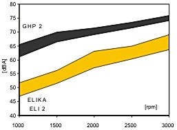 noise comparison graph between Elika and GHP2 standard gear pumps