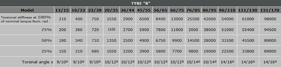 data table of torsional stiffness for tyre couplings type 'R'