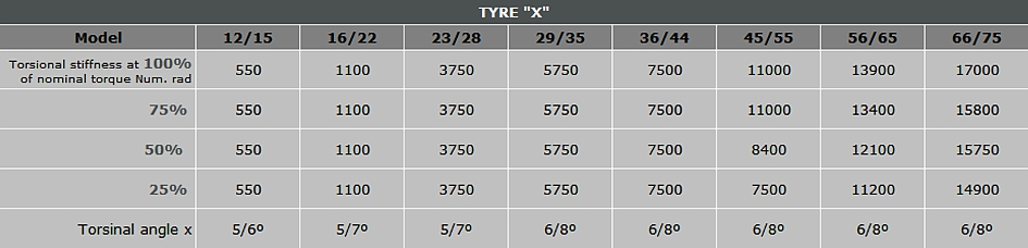 data table of torsional stiffness for tyre couplings type 'X'
