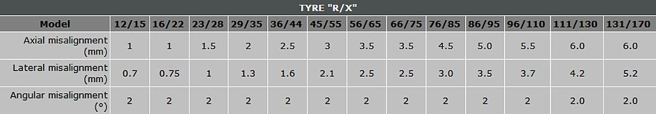 data table of torsional stiffness for tyre couplings type 'R/X'